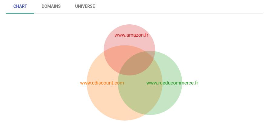 Présentation de l'interface Clustaar : outil d'analyse sémantique SEO