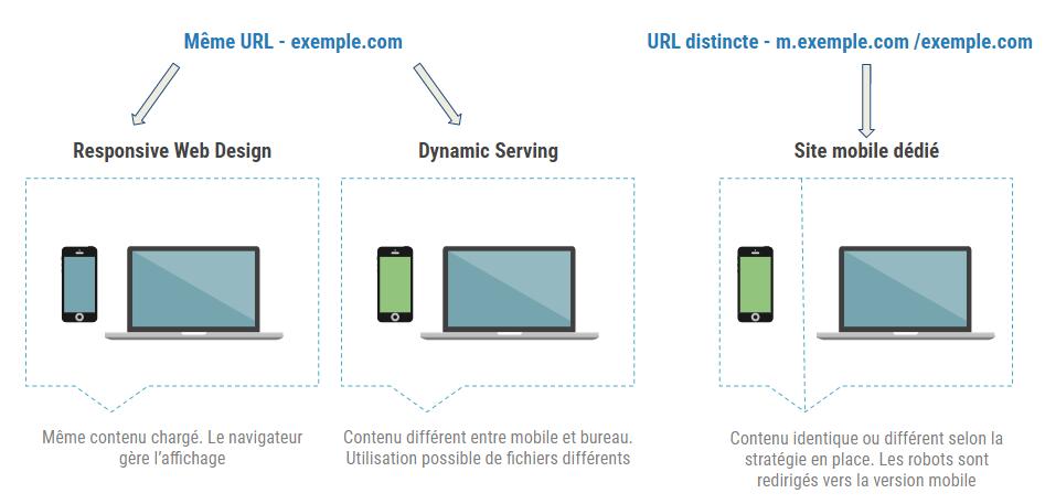 Quelle solution pour votre site mobile?