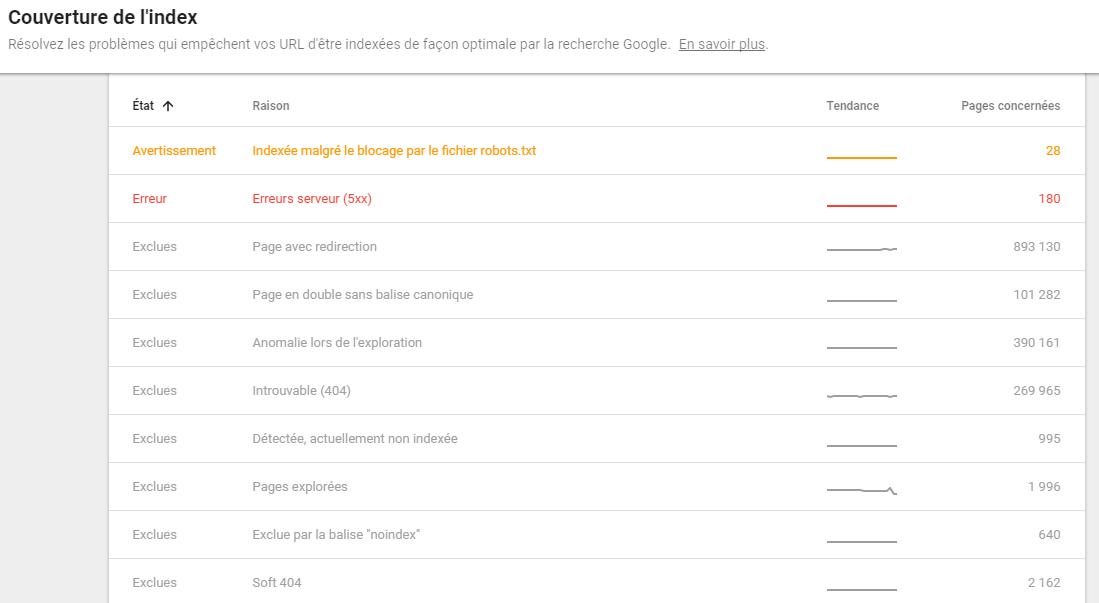 Erreurs détectées par Google dans la nouvelle Search Console
