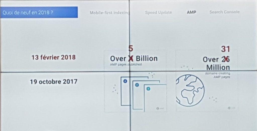 Chiffres AMP Google