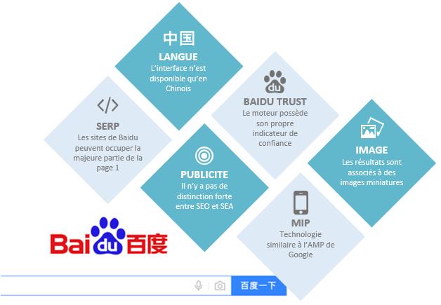 Différence entre Baidu & Google