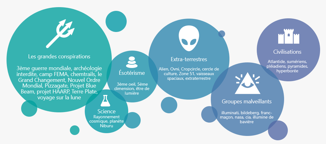 Comment être référencé sur les théories du complot ? – Etude Sémantique -  Clustaar SEO & Data - Agence SEO Data Driven - Paris