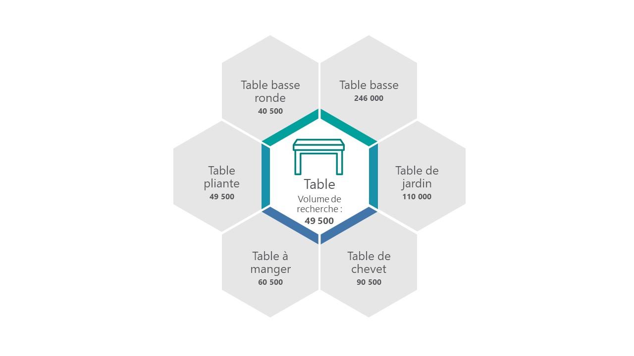 Structure SEO marche table