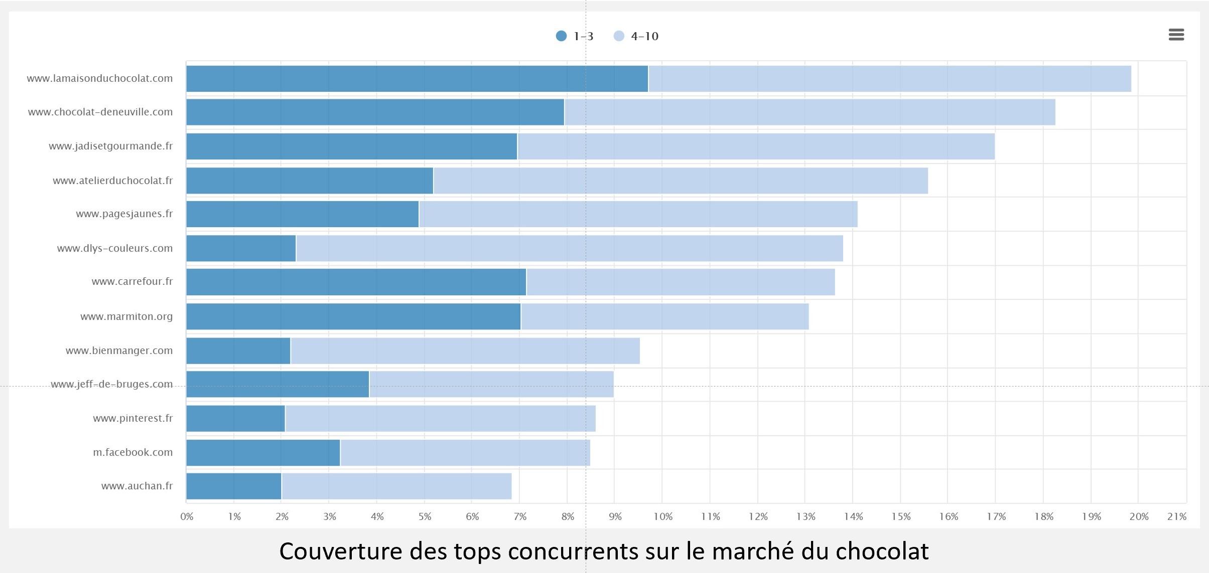 graphique couverture marche du chocolat