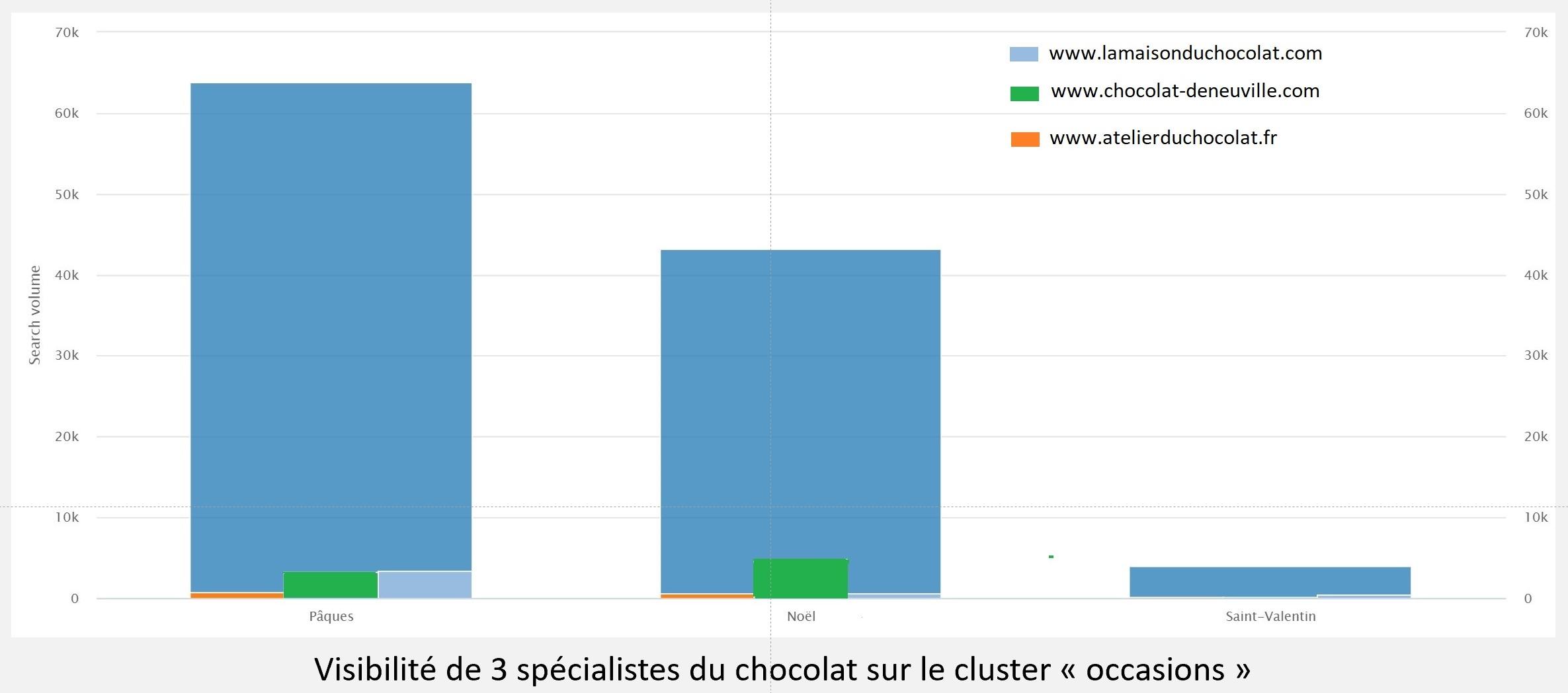 graphique marche du chocolat cluster des occasions